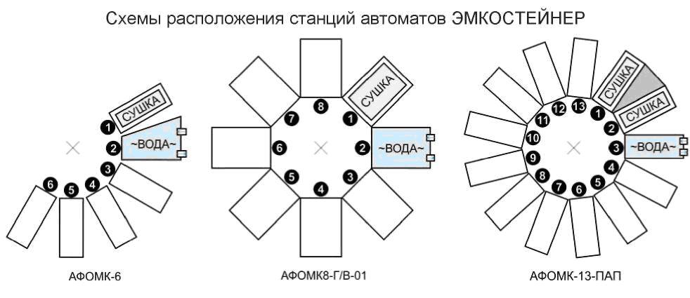 ЭМКОСТЕЙНЕР-АВТО